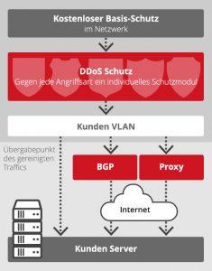 Wie erkenne ich eine DDoS-Attacke und wie schütze ich mich davor?